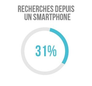 31% des recherches sont faites par de potentiels acheteurs automobiles depuis un smartphone